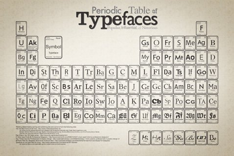 Periodic table of typefaces better real estate servicesbetter hydrogens spot on the original periodic table is occupied by the most elemental of typefaces helvetica down in the radioactive netherworld of unnilhexium urtaz Choice Image