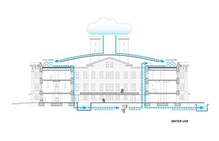 This diagram shows how the Old Mint will capture rainwater through a canopy system that funnels run-off into a drainage system that can be treated and stored onsite. A green roof will use up some of the water, but other functions, such as use in the plumbing system, will help ease reliance on city water.