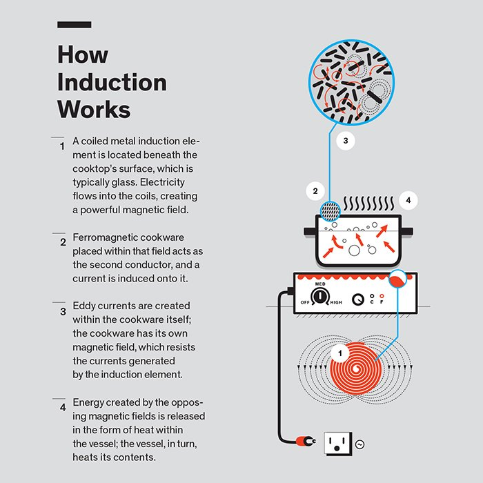 How Induction Cooking Works Dwell