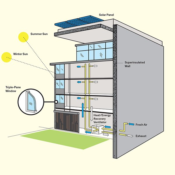 Find out how Passive House standards are being integrated into affordable housing projects in the United States.