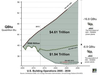 How Green Construction is Significantly Cutting Emissions - Photo 1 of 5 -