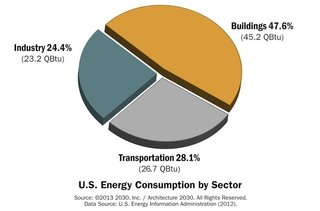 How Green Construction is Significantly Cutting Emissions - Photo 4 of 5 -