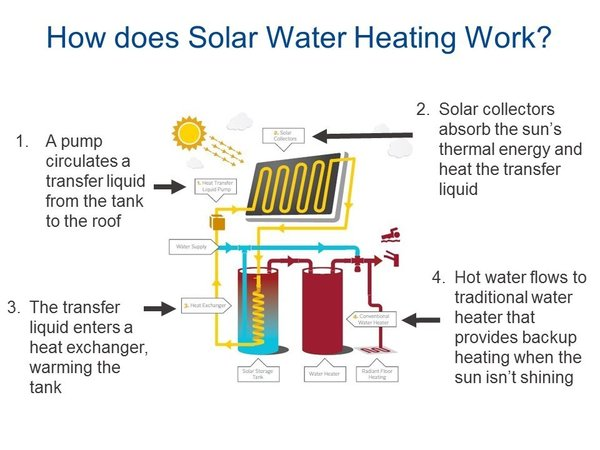 Solar water heating converts solar radiation to conductive heat to raise water temperature. A pump circulates transfer fluid from the tank to the roof, where solar collectors absorb the sun's thermal energy and heat the transfer liquid. The transfer liquid enters a heat exchanger, warming the water in the storage tank, and the hot water flows to a traditional or tankless water heater that provides backup heating when the sun isn't shining.