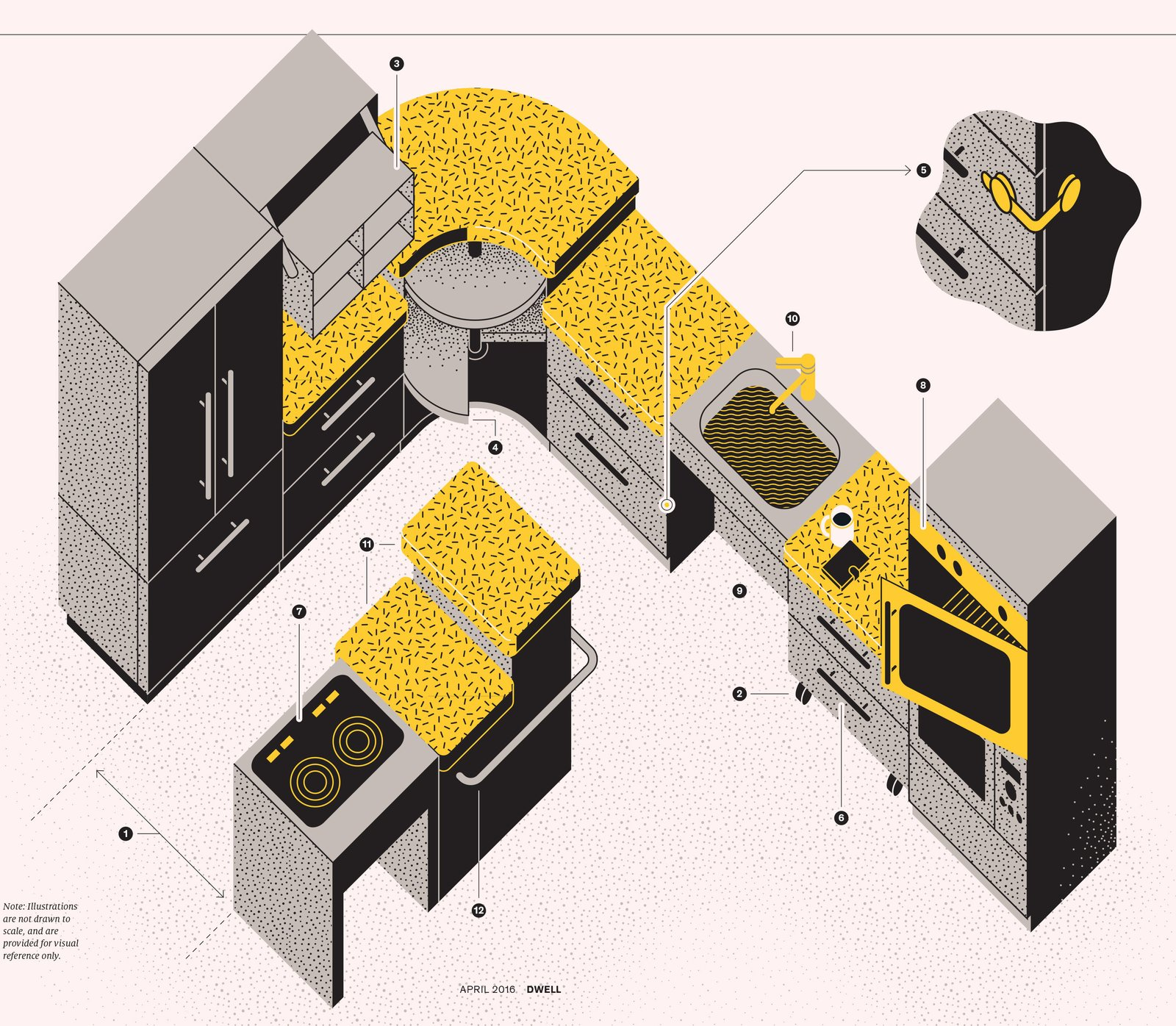 """LAYOUT  The ADA states the minimum clearance for wheelchair accessibility is 32 inches wide. To improve flow, Soheil Nakhshab of Nakhshab Development & Design prefers a distance of 48 inches between the kitchen cabinets and the island (1).   LIGHTING  LED lights are long-lasting and easy on the eyes. In addition to task lighting above work stations, install lights in storage spaces to spotlight hard-to-see areas.  STORAGE  """"You want daily-use items at waist-height,"""" says architect Karen Braitmayer, who recommends rolling cabinets (2) and pull-down shelves (3). Rotating lazy susan trays (4) and full-extension slide shelving also give easier access to deeper storage spaces. Child-safety locks on cabinets keep contents secure (5).  DRAWERS  Lever-style door handles and wide drawer pulls (6) are easier to grasp. Nakhshab also suggests a touch system """"where you push the door and it pops open.""""  COOKTOP  Induction cooktops (7), which conduct heat only when in contact with a magnetic cooking vessel, are safer for homes with children, as well as for adults who may forget to shut off the burners. Braitmayer likes burners set side-by-side with controls at the front.  APPLIANCES  Drawer-style appliances and side-opening doors can be game changers. """"Imagine if you have a bad back,"""" says architect Robert Kahn. """"The side-opening oven (8) is an ADA design that benefits the general population."""" Light signals, which can be clearly seen from a distance, can also complement or replace audible alerts like buzzers.  SINK  Wheelchair users require clearance below the sink (9). Covering exposed pipes with insulating wrap can prevent burns or abrasions, says Braitmayer. Lever-style fixtures (10) are easier to grip than twist knobs, and motion-sensor technology gives users hands-free control.  WORK SURFACES  Countertops installed at varying levels (11) offer easy-to-use work spaces, regardless of the user's height. Rails installed along the perimeter (12) offer extra support.  FLOOR  Surfac"""