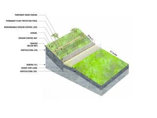 New York's Newest Park Sits on Recycled Demolition Debris - Photo 4 of 5 - A diagram reveals how the hills were constructed, with layers of fill (including recycled demolition debris and lightweight pumice) and horticultural soil creating the slope, plus a series of mats, biodegradable logs, and fences to prevent erosion.