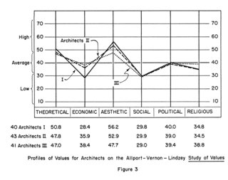 "This Book Unearths a Midcentury Personality Study on Architectural Giants - Photo 13 of 13 - This chart reveals that aesthetic concerns ruled over economic and social ones in the minds of architects; the difference in importance is most exaggerated for participants in Group I. As Serraino puts it, ""Creative people want to arrive at a beautiful solution to the problem that concerns them. This aesthetic necessity is a common benchmark to those who embrace their work as a vocation rather than as a chore."""